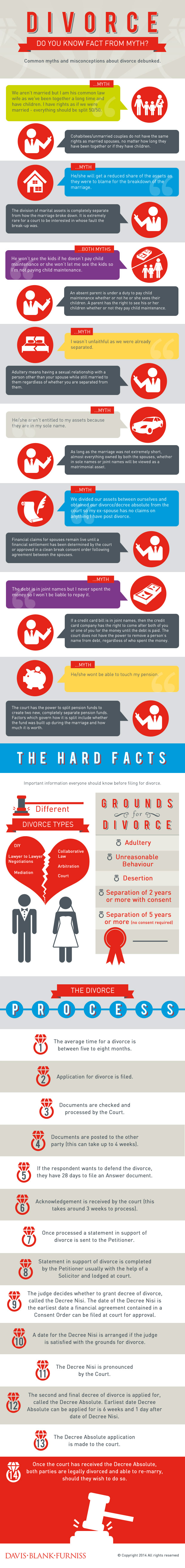 Common myths and misconceptions about divorce debunked